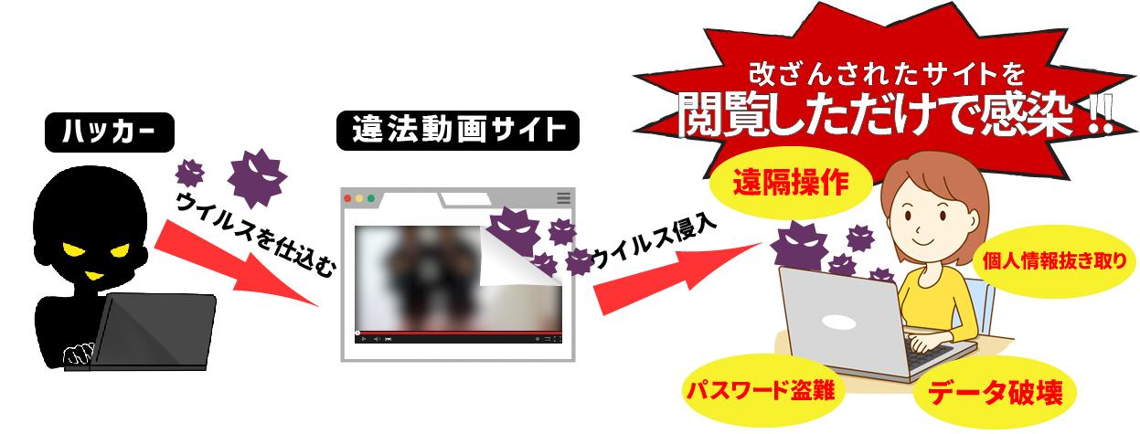 サイト不正改ざん