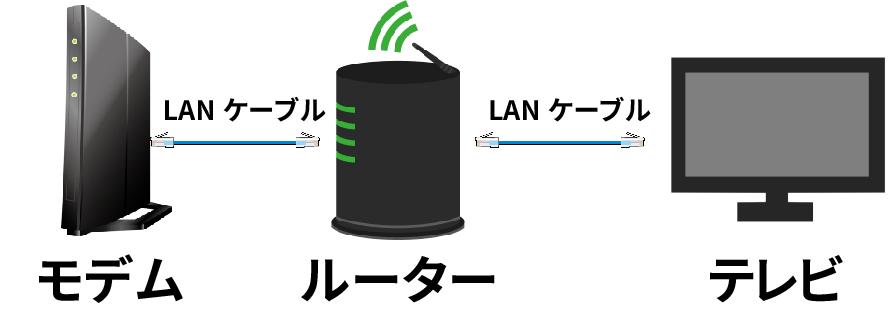 テレビの接続例