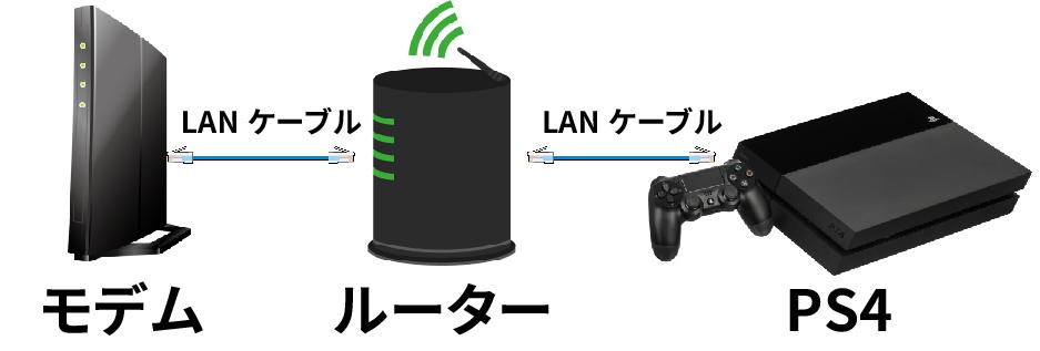 PS4の接続方法説明図