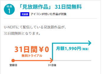 U-NEXTは31日間無料