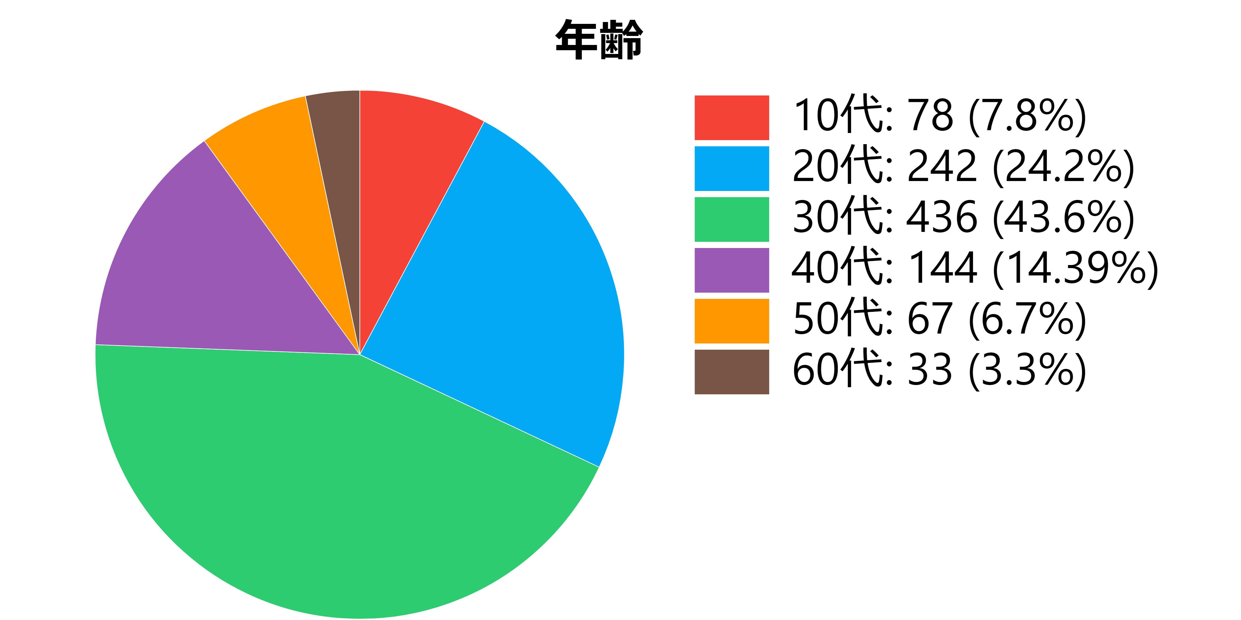 ジブリアンケートの年齢データ