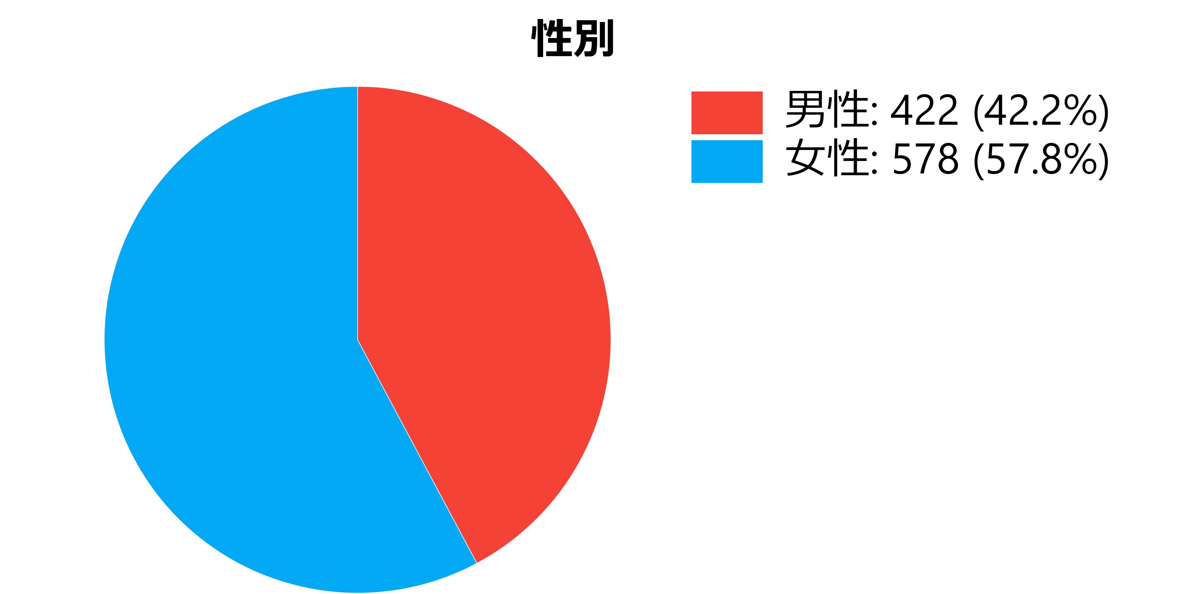 ジブリアンケートの性別データ
